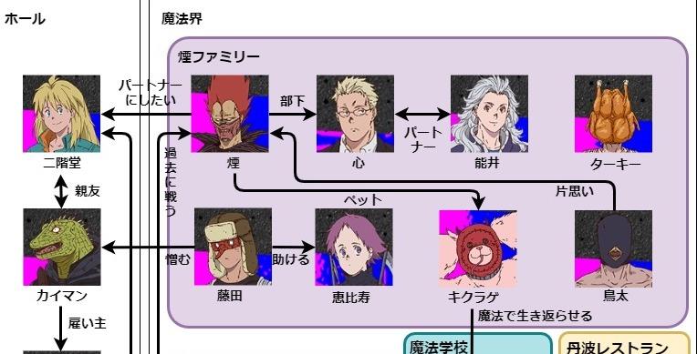 ドロヘドロの相関図!登場人物・キャラクター一覧を解説