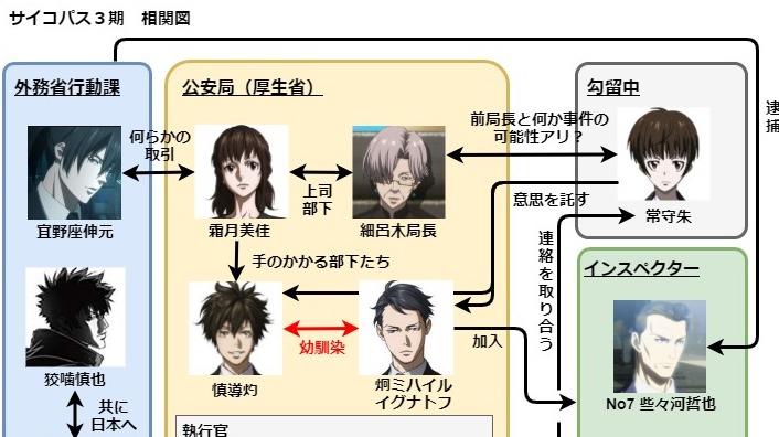 サイコパス3期の人物相関図!登場キャラクター一覧を解説