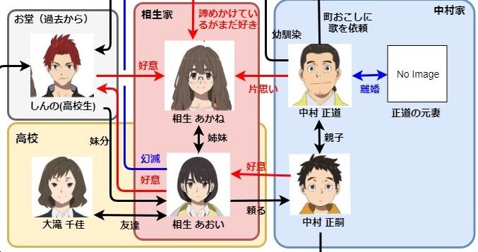【映画】空の青さを知る人よの人物相関図!登場キャラクターまとめ!