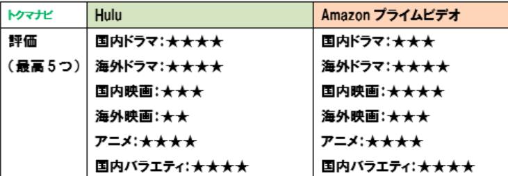huluとAmazonプライムビデオの作品数を比較