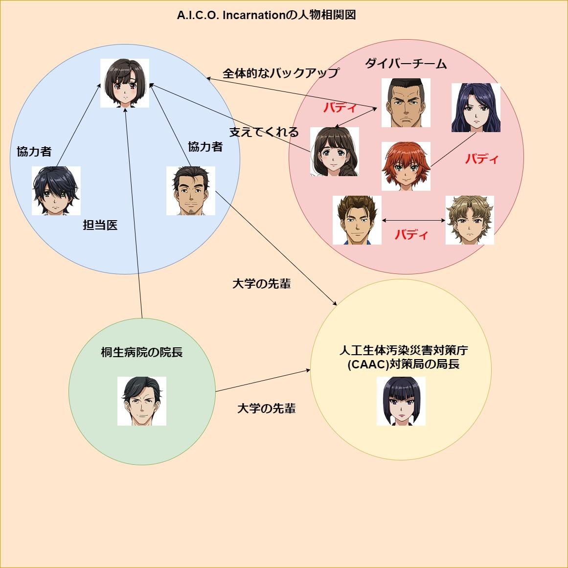A.I.C.O. Incarnationの人物相関図