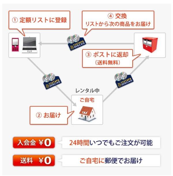 TSUTAYAディスカスのレンタルシステム