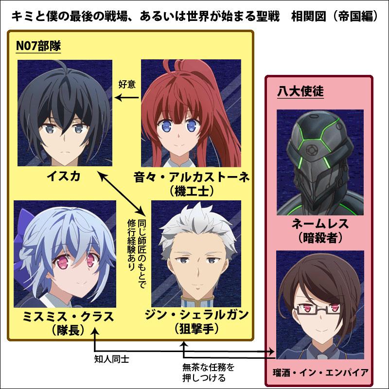 【キミ戦】人物相関図!「帝国」の登場人物・キャラクターの一覧を解説