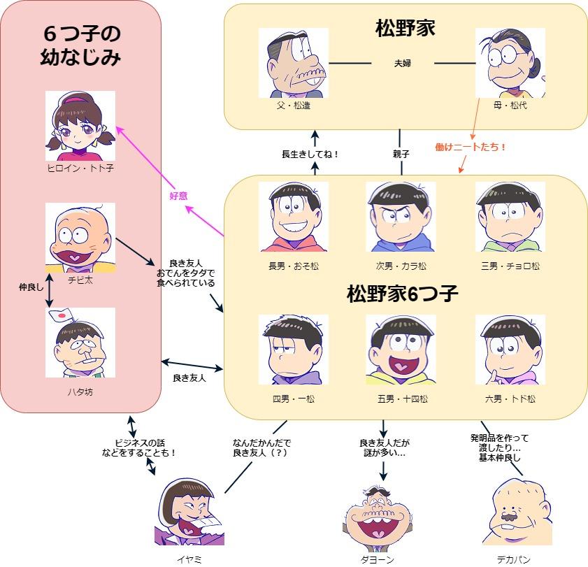 おそ松さん3期の人物相関図