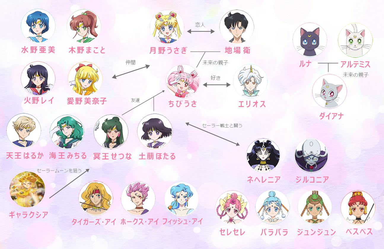 セーラムーンシリーズの人物相関図 登場人物 キャラクターの一覧を解説 アニメガホン