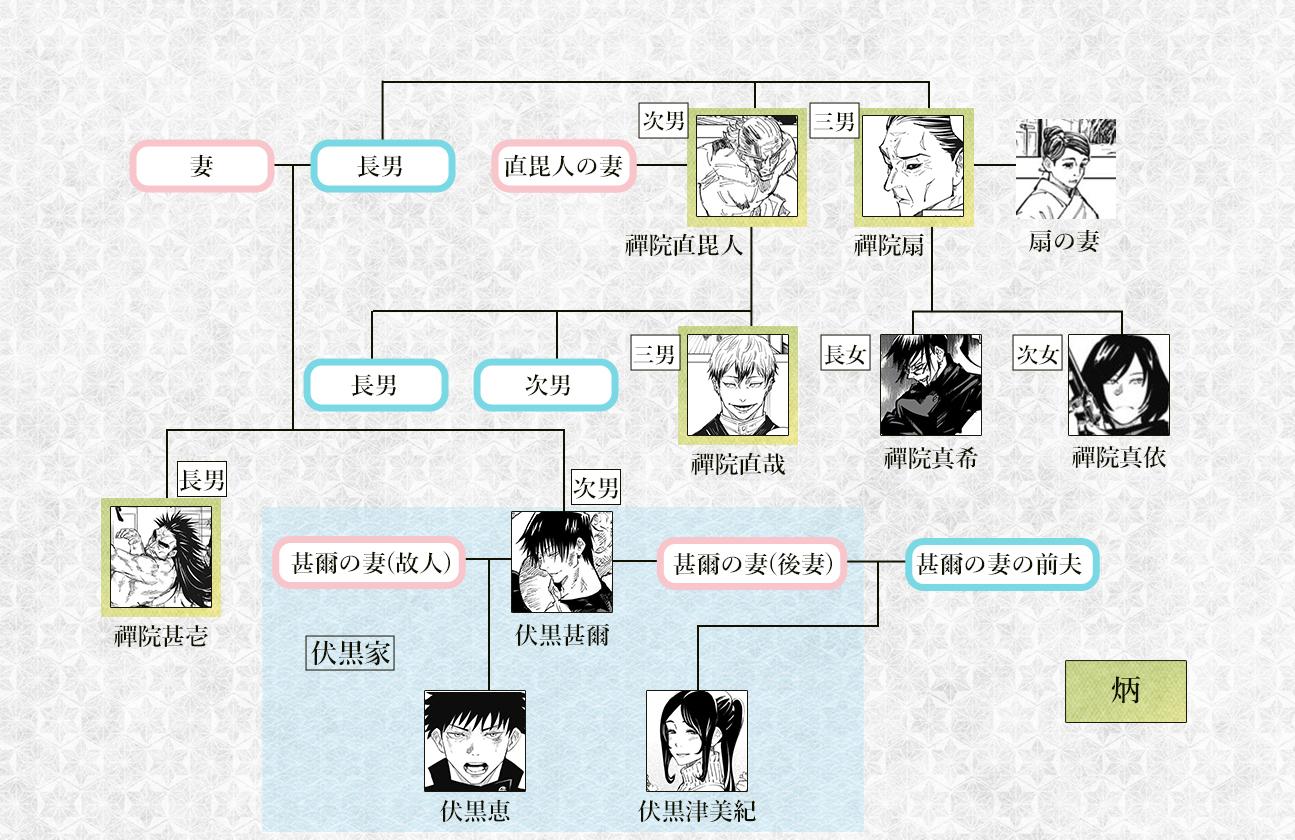 【禪院家の家系図】真依・伏黒恵・伏黒甚爾の関係は?